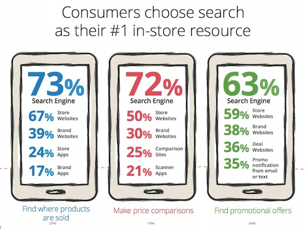 Google Study Finds 82% of In-Store Shoppers Use Mobile to Help Make PurchaseDecisions