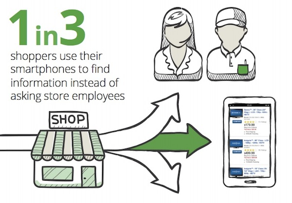 shoppers-smartphone-vs-ask-employees