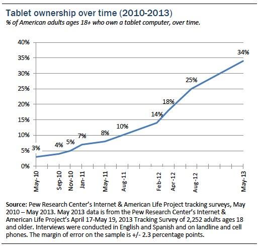pew tablet study