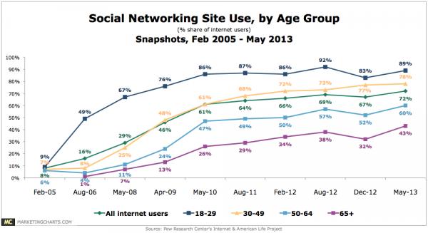 Adult Use of Social Media at RecordHigh